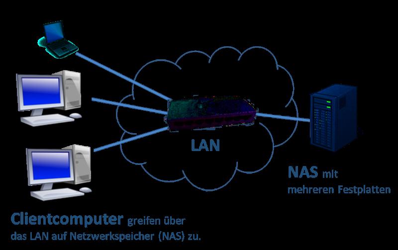 ECDL – Computer Grundlagen | Easy4Me für den